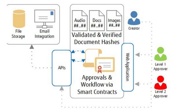 Fujitsu utiliza blockchain para combatir el fraude en documentos digitales