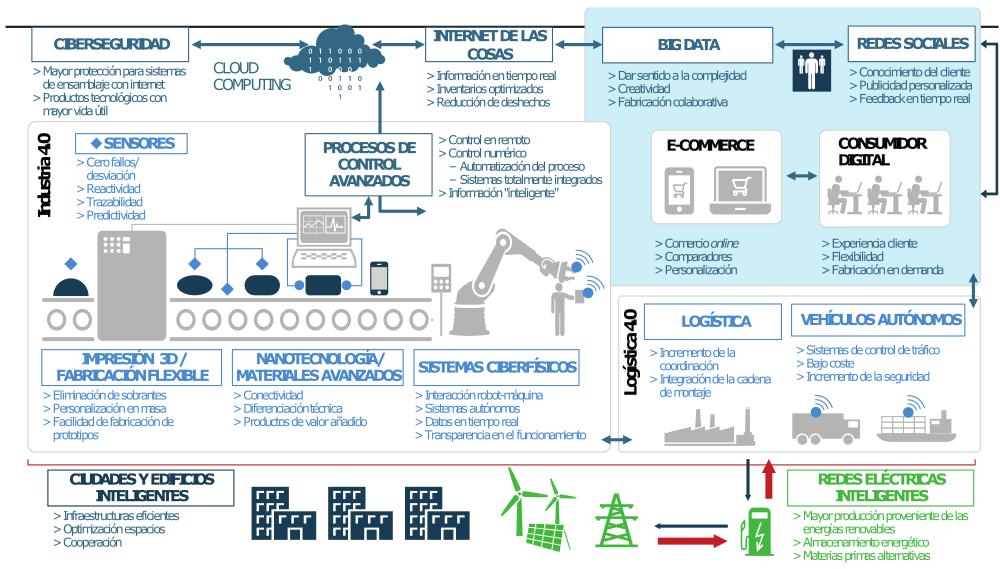 Ecosistema De Digitalizacion